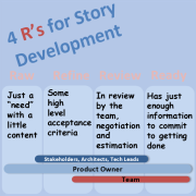 Story Development Cube